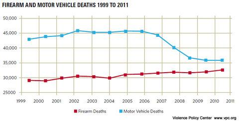 cars v guns